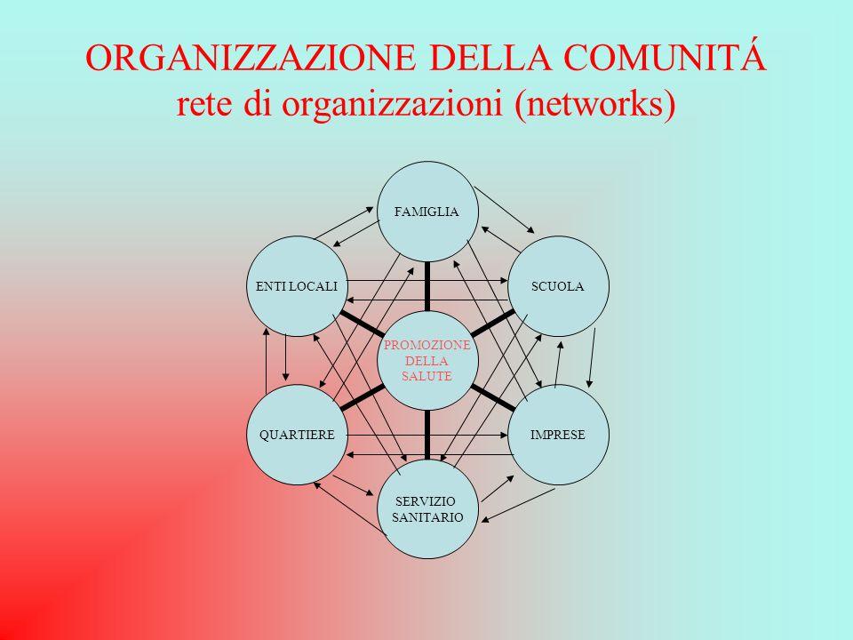 ORGANIZZAZIONE DELLA COMUNITÁ rete di organizzazioni (networks) PROMOZIONE DELLA SALUTE FAMIGLIASCUOLAIMPRESE SERVIZIO SANITARIO QUARTIERE ENTI LOCALI