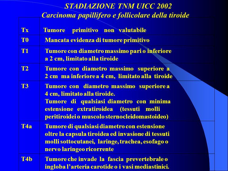 IL FOLLOW-UP VA DISTINTO IN DUE TIPI IN BASE AI FATTORI DI RISCHIO DI RECIDIVA: - FOLLOW-UP STRETTO - FOLLOW-UP LARGO