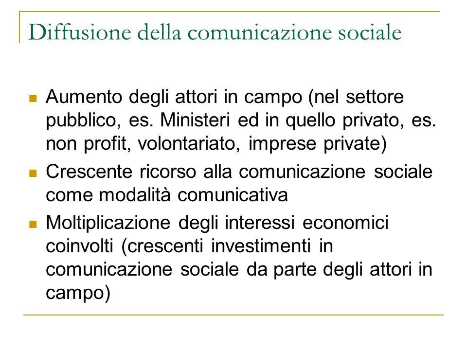 Le coordinate teoriche Comunicazione: processo sempre sociale, costitutivamente (cfr.