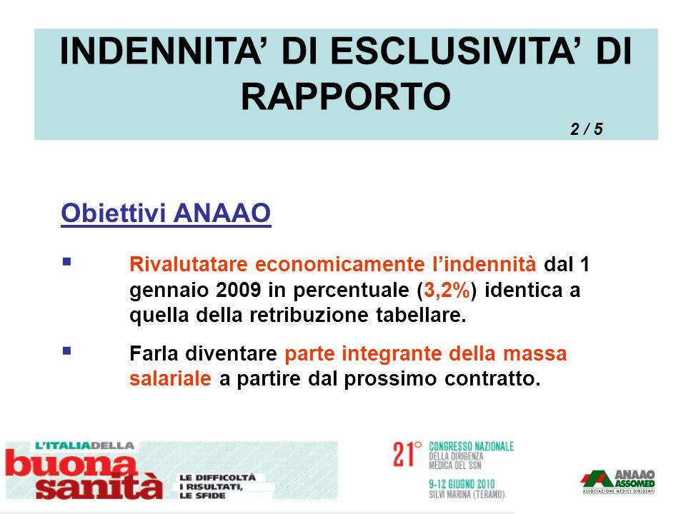 Obiettivi ANAAO Rivalutatare economicamente lindennità dal 1 gennaio 2009 in percentuale (3,2%) identica a quella della retribuzione tabellare. Farla