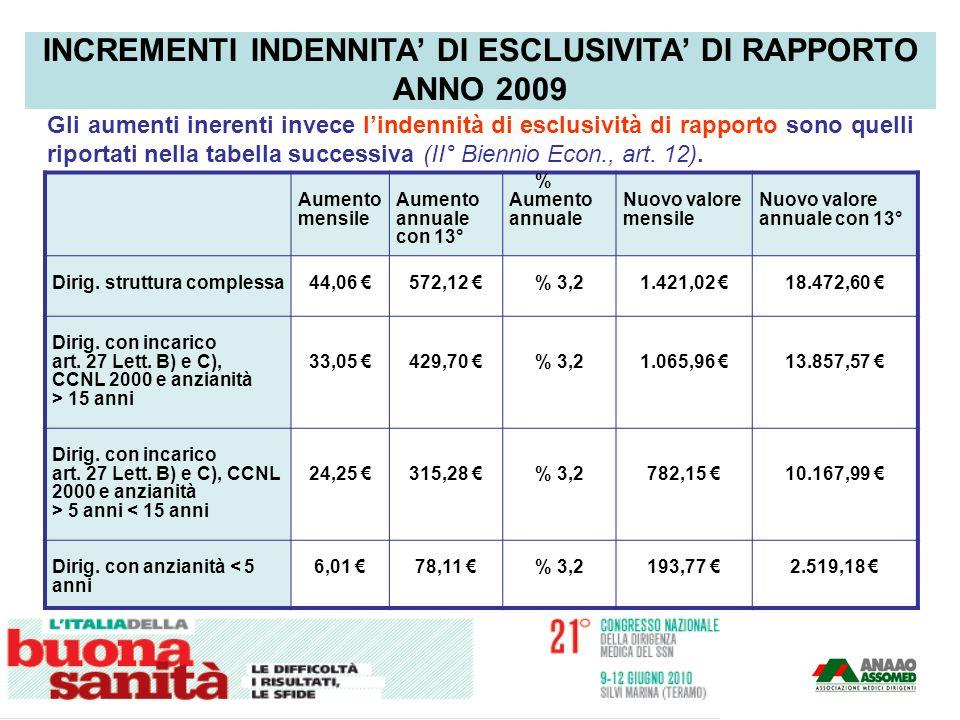 Gli aumenti inerenti invece lindennità di esclusività di rapporto sono quelli riportati nella tabella successiva (II° Biennio Econ., art. 12). Aumento