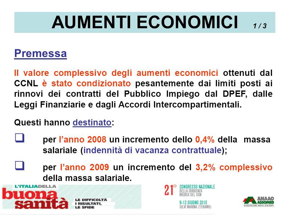 PROPOSTA ARAN Aumento retribuzione tabellare +1 03,3 euro mese per Dir.