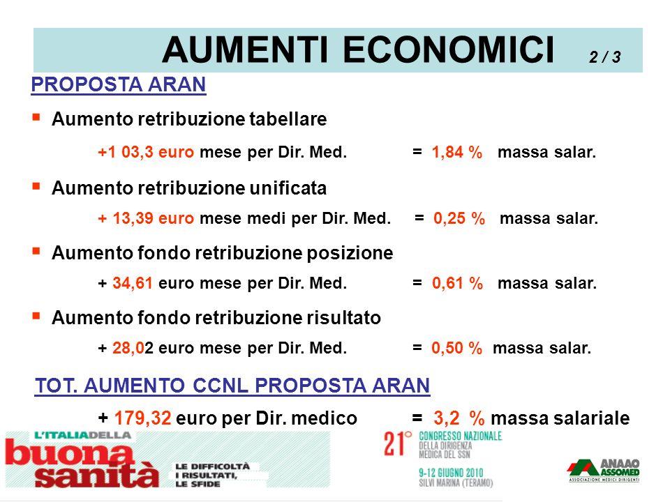 PROPOSTA ARAN Aumento retribuzione tabellare +1 03,3 euro mese per Dir. Med. = 1,84 % massa salar. Aumento retribuzione unificata + 13,39 euro mese me