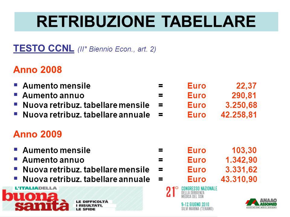 TESTO CCNL (II° Biennio Econ., art. 2) Anno 2008 Aumento mensile=Euro 22,37 Aumento annuo=Euro 290,81 Nuova retribuz. tabellare mensile=Euro 3.250,68