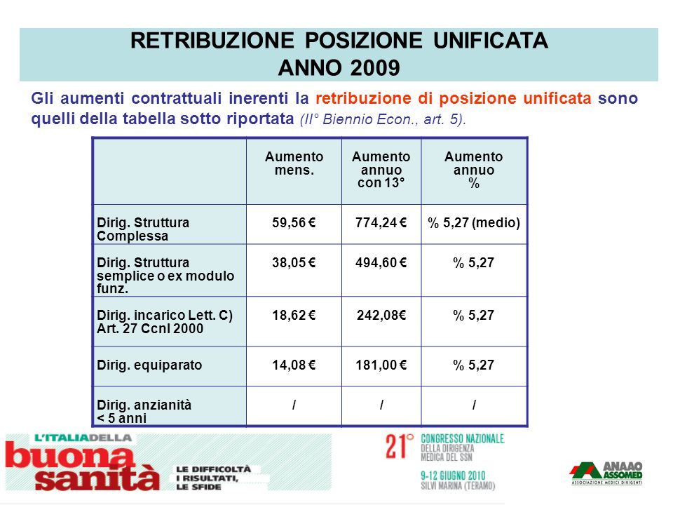Gli aumenti contrattuali inerenti la retribuzione di posizione unificata sono quelli della tabella sotto riportata (II° Biennio Econ., art. 5). RETRIB
