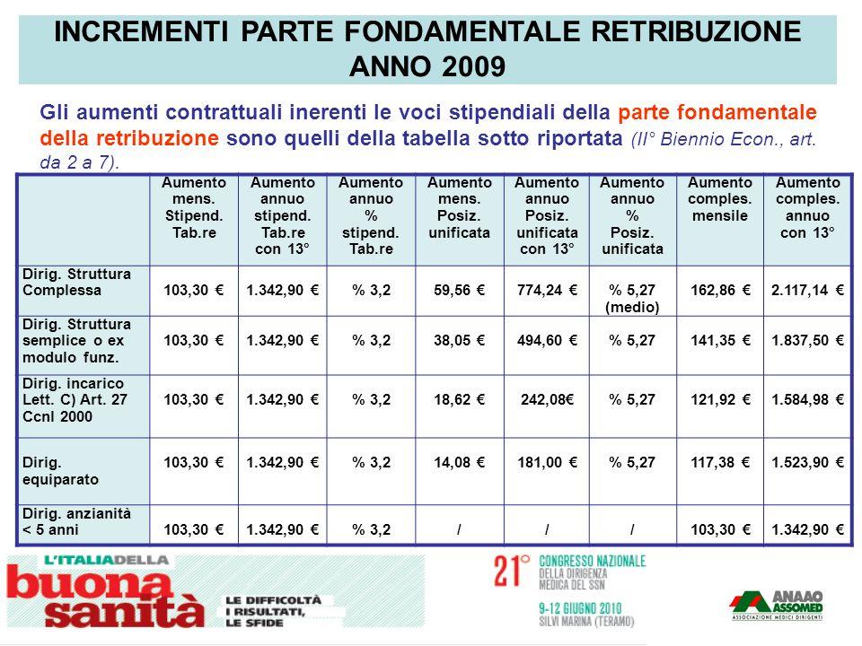Gli aumenti contrattuali inerenti le voci stipendiali della parte fondamentale della retribuzione sono quelli della tabella sotto riportata (II° Bienn