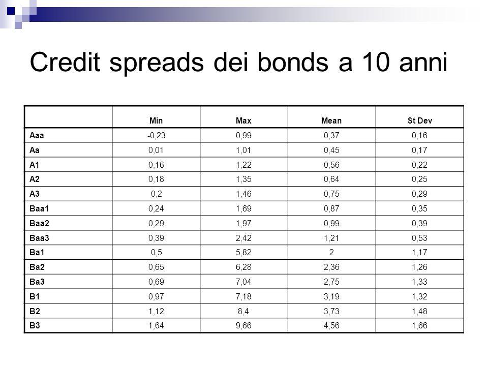 Credit spreads dei bonds a 10 anni MinMaxMeanSt Dev Aaa-0,230,990,370,16 Aa0,011,010,450,17 A10,161,220,560,22 A20,181,350,640,25 A30,21,460,750,29 Ba