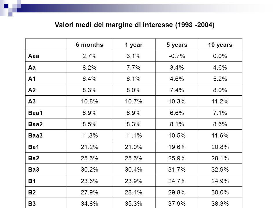 6 months1 year5 years10 years Aaa2.7%3.1%-0.7%0.0% Aa8.2%7.7%3.4%4.6% A16.4%6.1%4.6%5.2% A28.3%8.0%7.4%8.0% A310.8%10.7%10.3%11.2% Baa16.9% 6.6%7.1% B