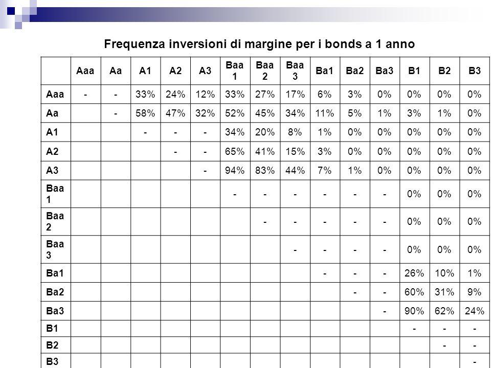 AaaAaA1A2A3Baa1Baa2Baa3Ba1Ba2Ba3B1B2B3 Aaa--34%27%16%39%31%25%7%3%2%23%57%69% Aa-59%53%37%58%50%46%15%6%7%42%69%74% A1---49%32%23%1%0%8%35%65%71% A2-73%53%34%5%0%12%38%68%73% A3-96%93%65%14%1%18%51%71%74% Baa1------34%59%65% Baa2-----38%66%71% Baa3----53%69%71% Ba1---77%83%85% Ba2--88%86%90% Ba3-90%87%96% B1--- B2-- B3- Frequenza inversioni del rendimento lordo sul patrimonio di Vigilanza (bonds a 1 anno)