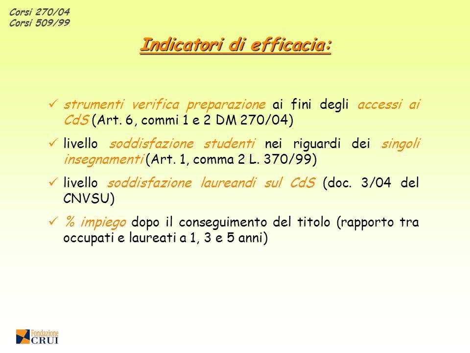 Corsi 270/04 Corsi 509/99 Indicatori di efficacia: strumenti verifica preparazione ai fini degli accessi ai CdS (Art.
