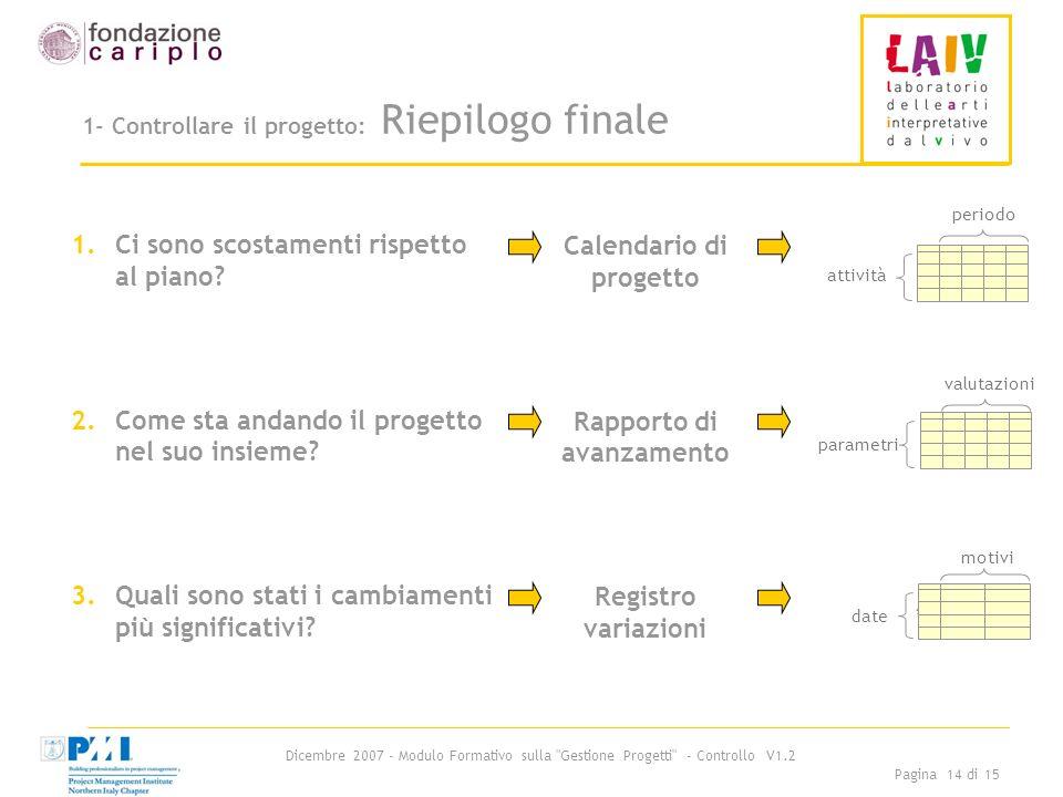 Dicembre 2007 - Modulo Formativo sulla Gestione Progetti - Controllo V1.2 Pagina 14 di 15 1- Controllare il progetto: Riepilogo finale 1.Ci sono scostamenti rispetto al piano.