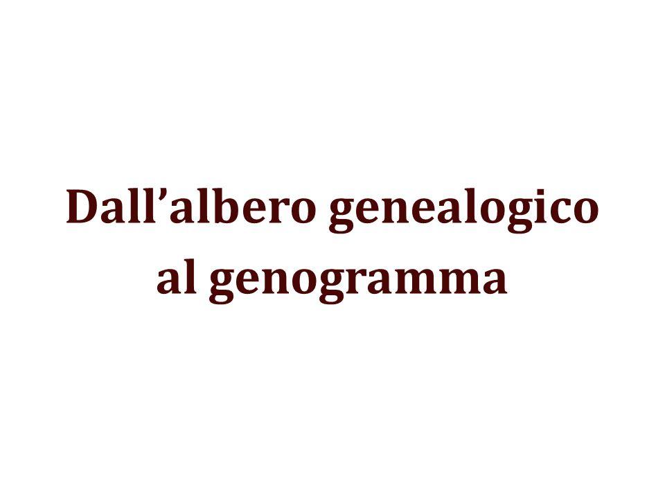 Dallalbero genealogico al genogramma