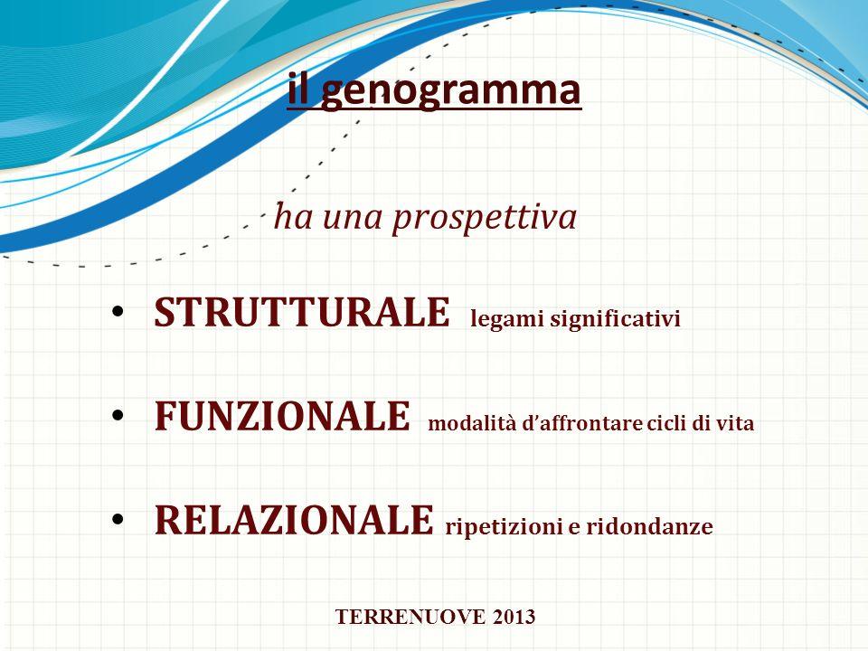 il genogramma ha una prospettiva STRUTTURALE legami significativi FUNZIONALE modalità daffrontare cicli di vita RELAZIONALE ripetizioni e ridondanze T