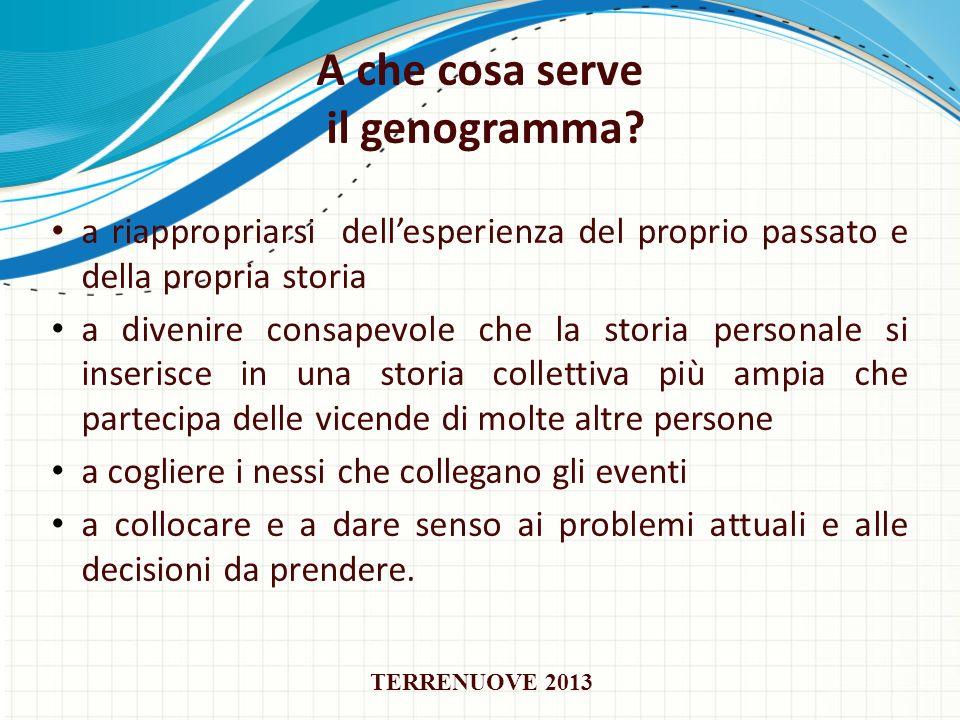 A che cosa serve il genogramma? a riappropriarsi dellesperienza del proprio passato e della propria storia a divenire consapevole che la storia person