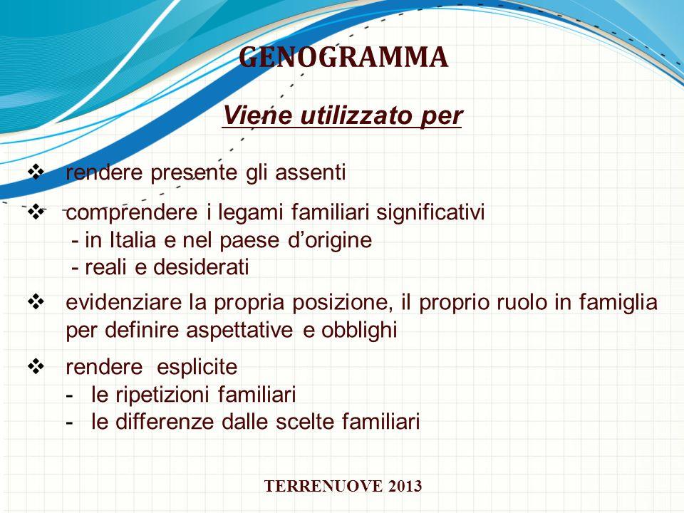 GENOGRAMMA comprendere i legami familiari significativi - in Italia e nel paese dorigine - reali e desiderati evidenziare la propria posizione, il pro