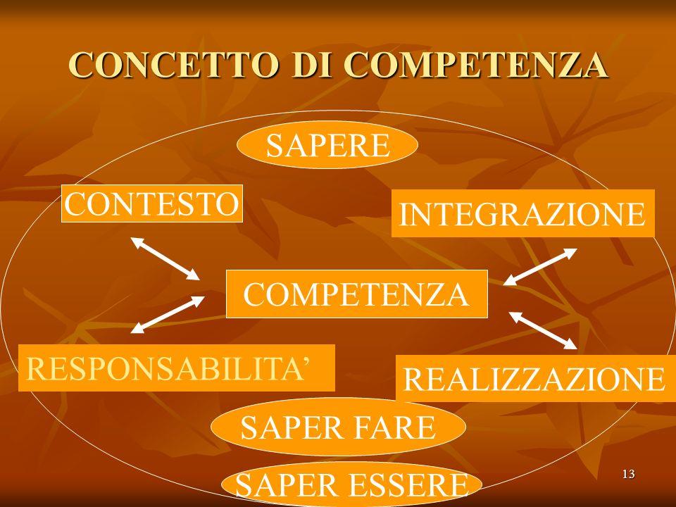 13 CONCETTO DI COMPETENZA SAPERE SAPER FARE COMPETENZA CONTESTO RESPONSABILITA INTEGRAZIONE REALIZZAZIONE SAPER ESSERE