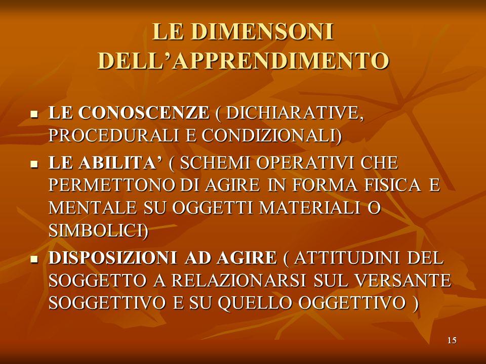 15 LE DIMENSONI DELLAPPRENDIMENTO LE CONOSCENZE ( DICHIARATIVE, PROCEDURALI E CONDIZIONALI) LE ABILITA ( SCHEMI OPERATIVI CHE PERMETTONO DI AGIRE IN F