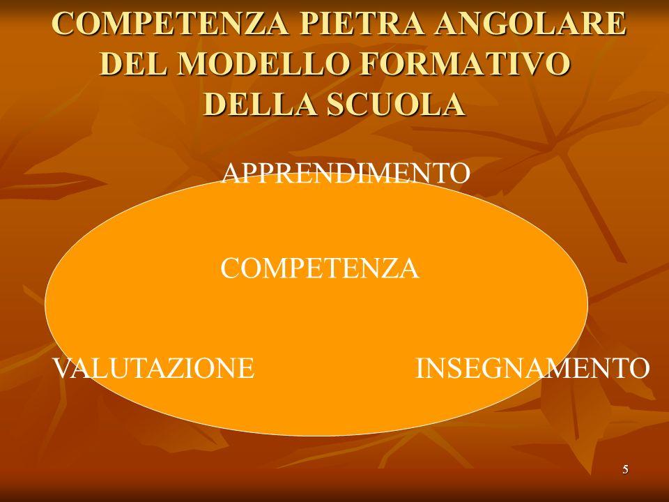 5 COMPETENZA PIETRA ANGOLARE DEL MODELLO FORMATIVO DELLA SCUOLA COMPETENZA PIETRA ANGOLARE DEL MODELLO FORMATIVO DELLA SCUOLA APPRENDIMENTO VALUTAZION