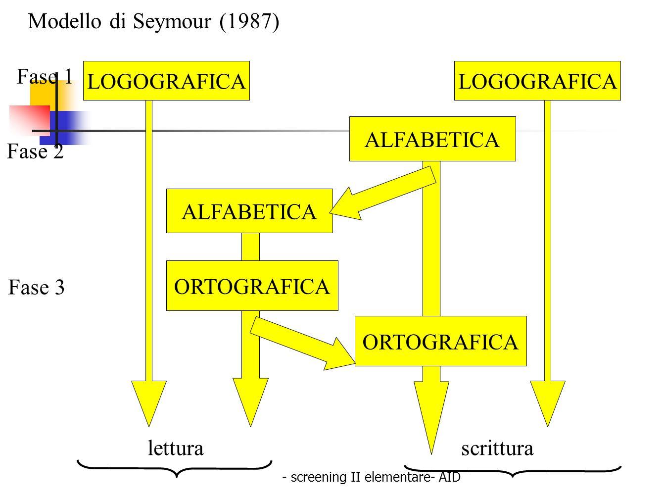 - screening II elementare- AID Fase 1 LOGOGRAFICA letturascrittura ALFABETICA ORTOGRAFICA Fase 2 Fase 3 Modello di Seymour (1987)