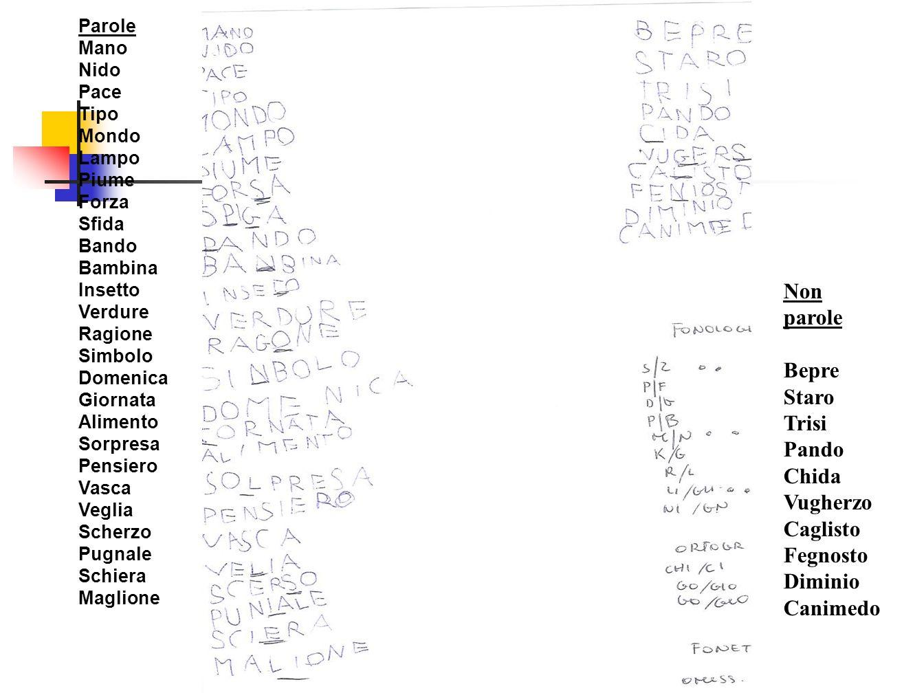 - screening II elementare- AID Uomo Vino Mano Casa Pane Palazzo Ragazzo Bambina Mattina Dottore Acqua Occhio Signora Campagna Padre Testa Mamma Mondo Letto Finestra Fratello Domenica Giornata Giornale Bagno Foglia Scherzo Famiglia a.a.