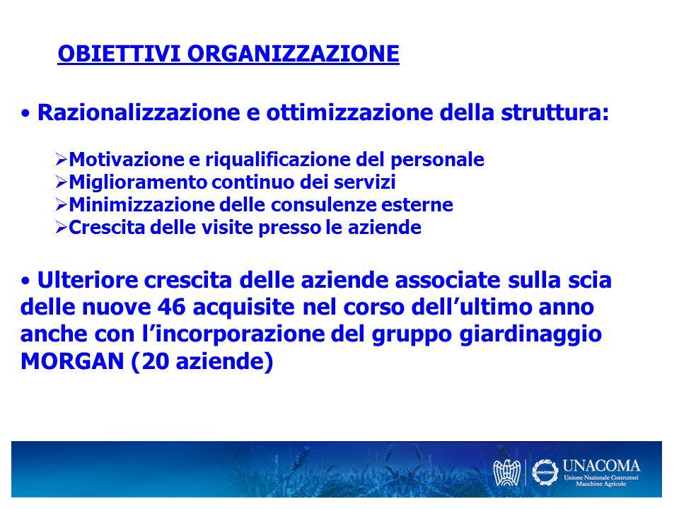 OBIETTIVI ORGANIZZAZIONE Razionalizzazione e ottimizzazione della struttura: Motivazione e riqualificazione del personale Miglioramento continuo dei s