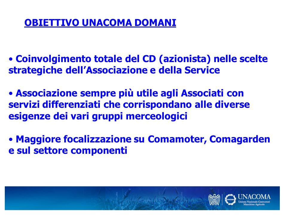 OBIETTIVO UNACOMA DOMANI Coinvolgimento totale del CD (azionista) nelle scelte strategiche dellAssociazione e della Service Associazione sempre più ut
