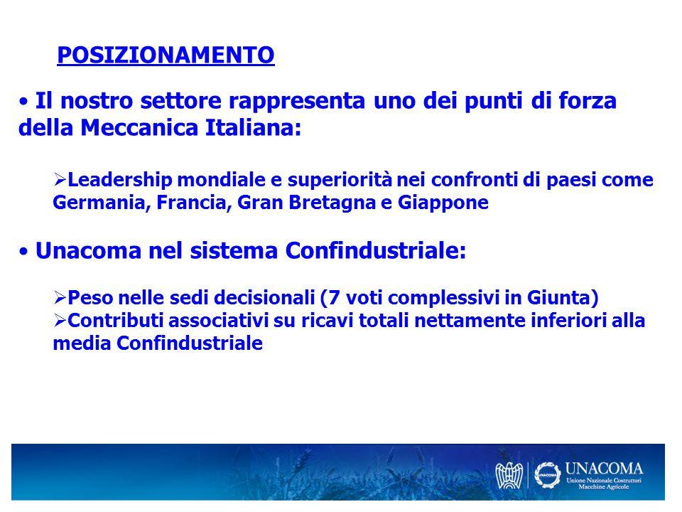 POSIZIONAMENTO Il nostro settore rappresenta uno dei punti di forza della Meccanica Italiana: Leadership mondiale e superiorità nei confronti di paesi
