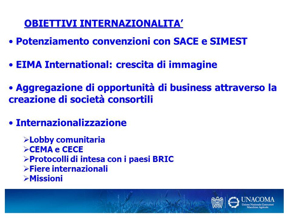 OBIETTIVI INTERNAZIONALITA Potenziamento convenzioni con SACE e SIMEST EIMA International: crescita di immagine Aggregazione di opportunità di busines