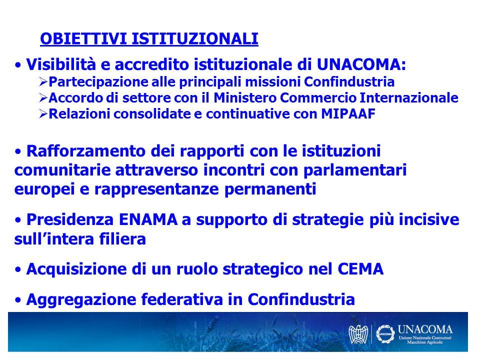 OBIETTIVI ISTITUZIONALI Visibilità e accredito istituzionale di UNACOMA: Partecipazione alle principali missioni Confindustria Accordo di settore con