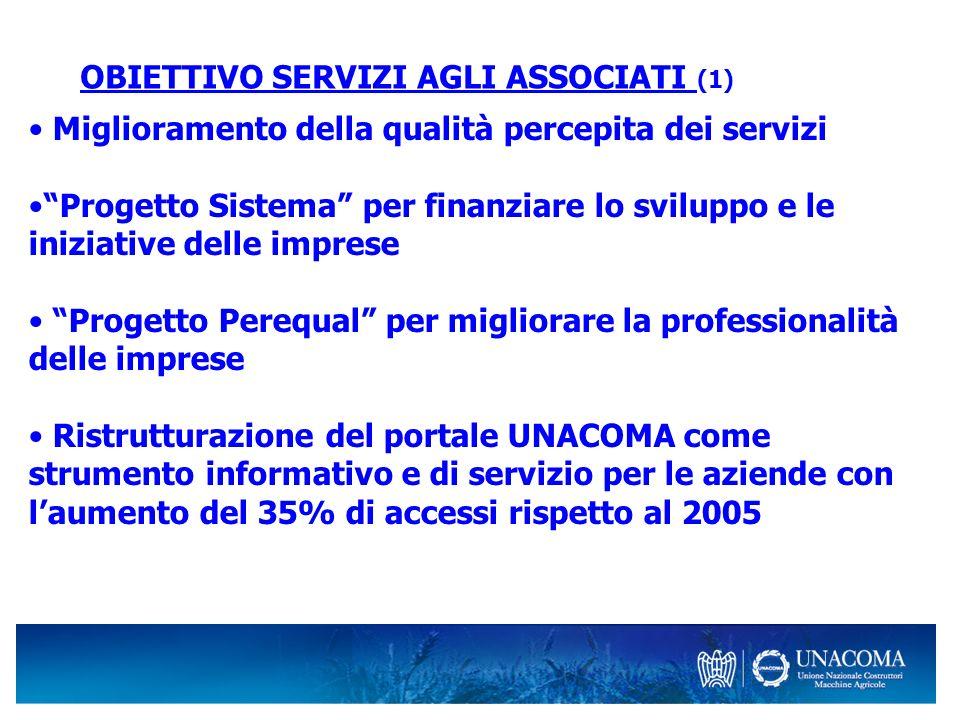 OBIETTIVO SERVIZI AGLI ASSOCIATI (1) Miglioramento della qualità percepita dei servizi Progetto Sistema per finanziare lo sviluppo e le iniziative del