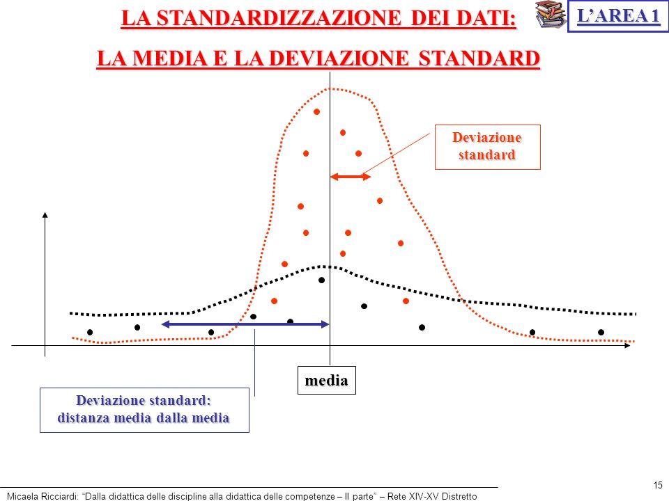 Micaela Ricciardi: Dalla didattica delle discipline alla didattica delle competenze – II parte – Rete XIV-XV Distretto 15 LAREA 1 LA STANDARDIZZAZIONE