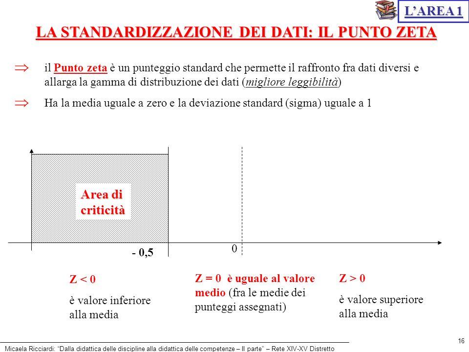 Micaela Ricciardi: Dalla didattica delle discipline alla didattica delle competenze – II parte – Rete XIV-XV Distretto 16 il Punto zeta è un punteggio