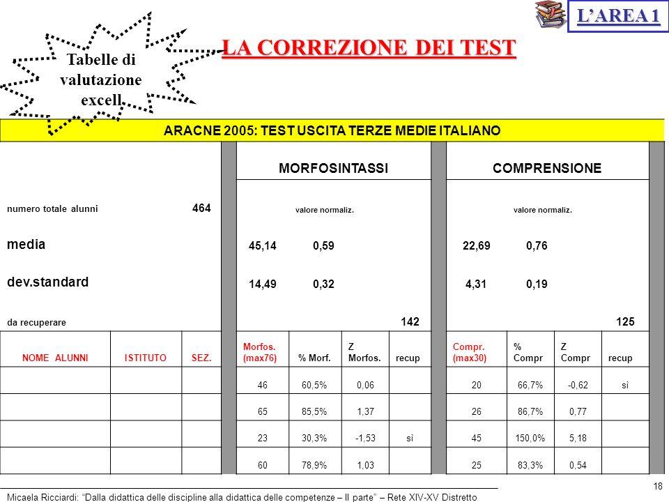 Micaela Ricciardi: Dalla didattica delle discipline alla didattica delle competenze – II parte – Rete XIV-XV Distretto 18 LA CORREZIONE DEI TEST LAREA