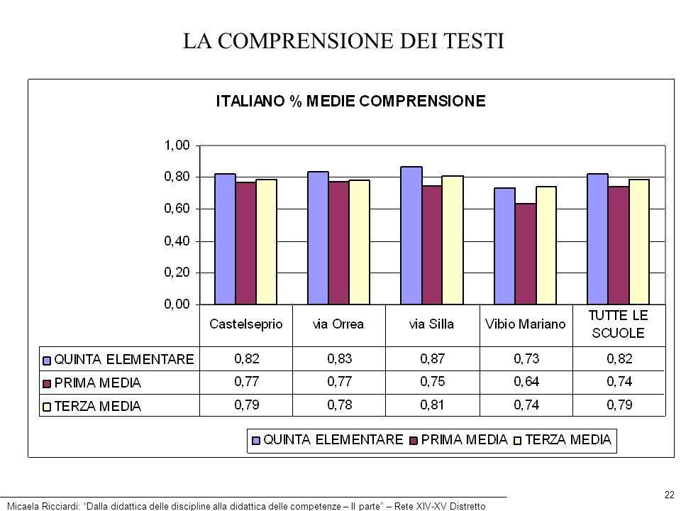 Micaela Ricciardi: Dalla didattica delle discipline alla didattica delle competenze – II parte – Rete XIV-XV Distretto 22 LA COMPRENSIONE DEI TESTI