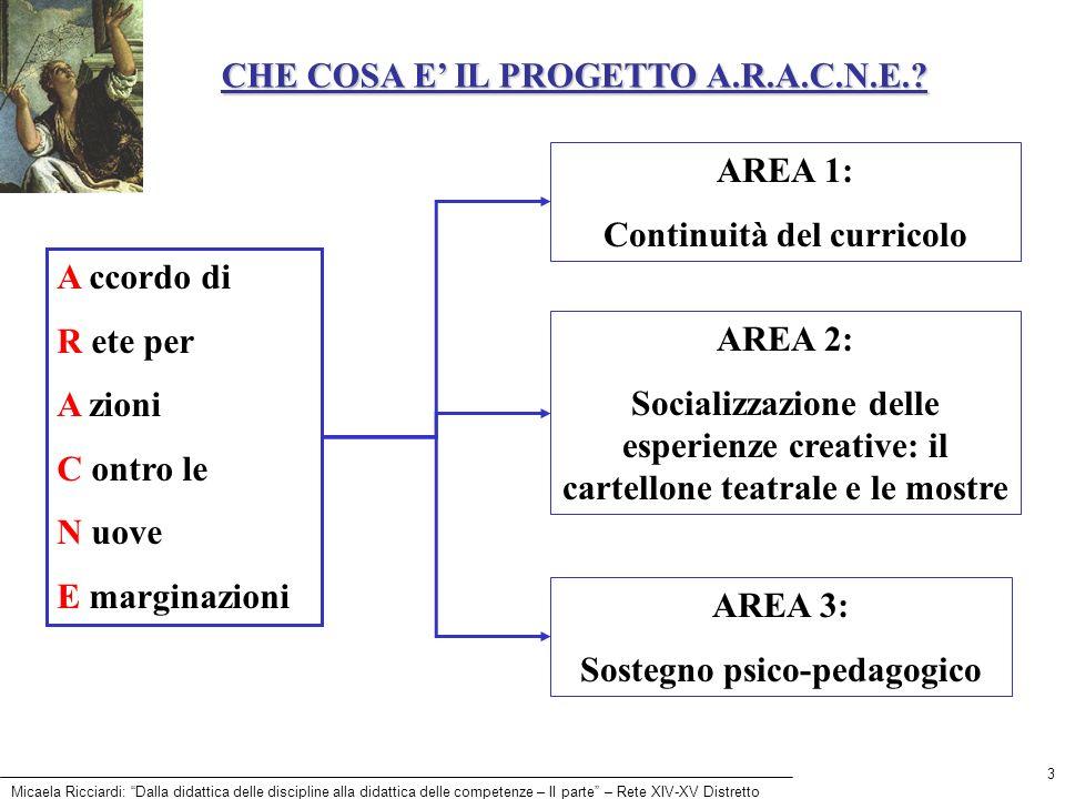 Micaela Ricciardi: Dalla didattica delle discipline alla didattica delle competenze – II parte – Rete XIV-XV Distretto 3 CHE COSA E IL PROGETTO A.R.A.