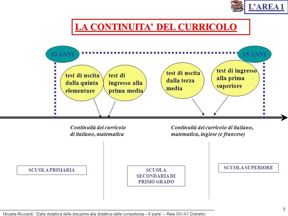 Micaela Ricciardi: Dalla didattica delle discipline alla didattica delle competenze – II parte – Rete XIV-XV Distretto 5 LA CONTINUITA DEL CURRICOLO S