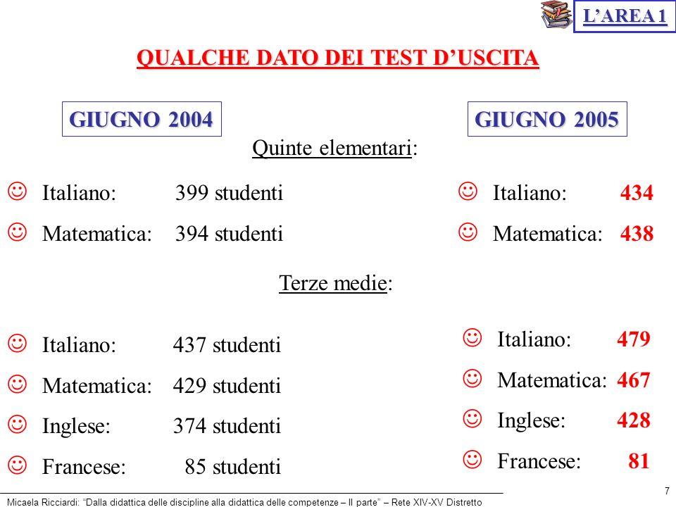 Micaela Ricciardi: Dalla didattica delle discipline alla didattica delle competenze – II parte – Rete XIV-XV Distretto 7 QUALCHE DATO DEI TEST DUSCITA