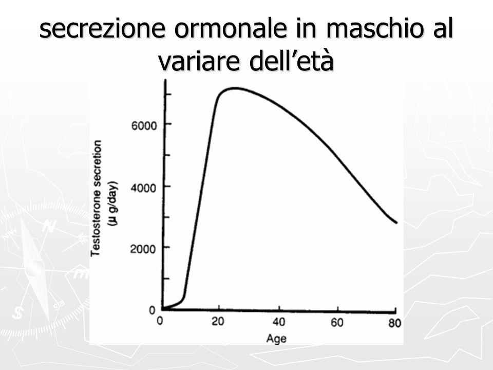 secrezione ormonale in maschio al variare delletà