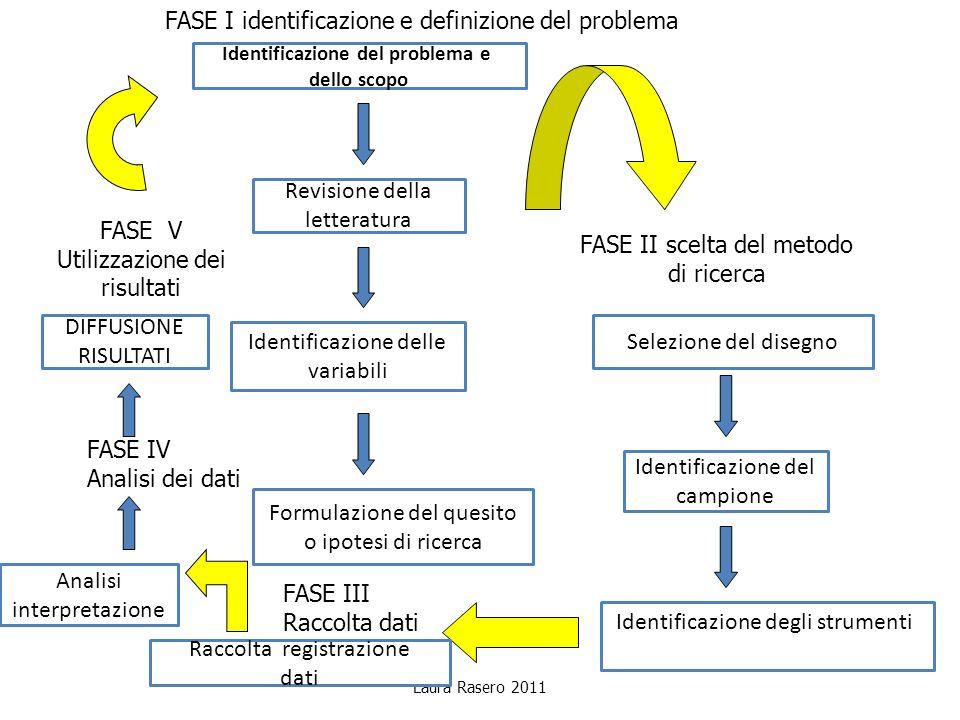 Identificazione del problema e dello scopo Revisione della letteratura Identificazione delle variabili Formulazione del quesito o ipotesi di ricerca F