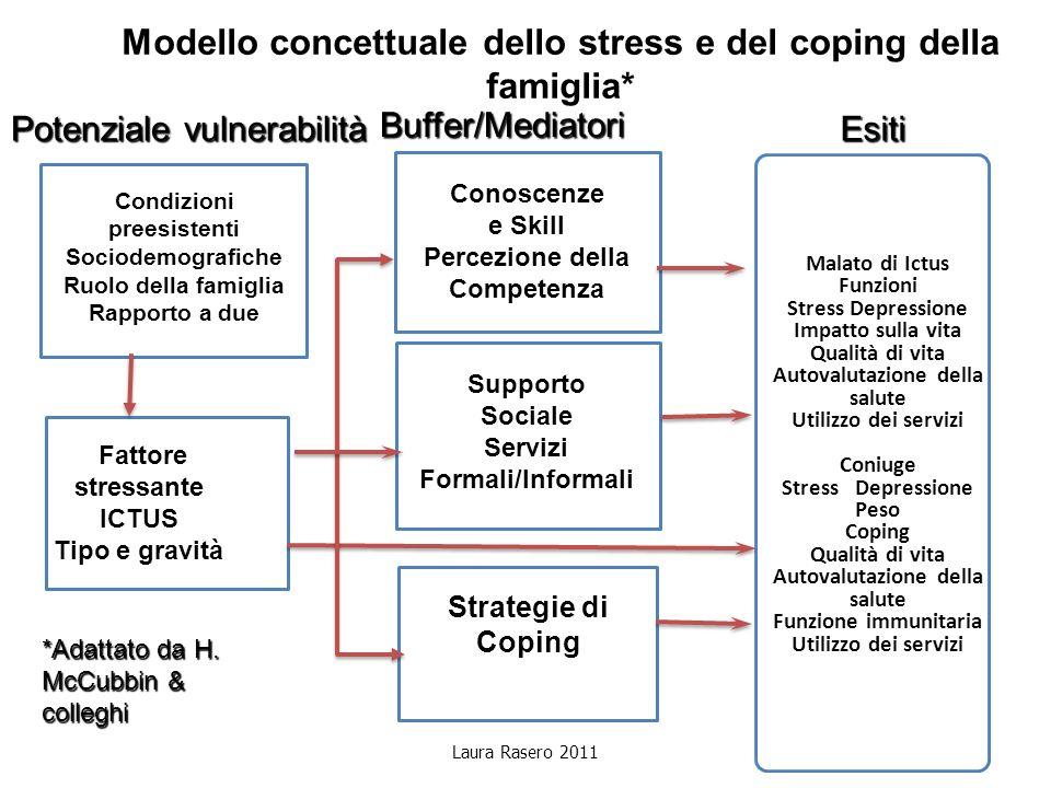Modello concettuale dello stress e del coping della famiglia* Supporto Sociale Servizi Formali/Informali Fattore stressante ICTUS Tipo e gravità Conos