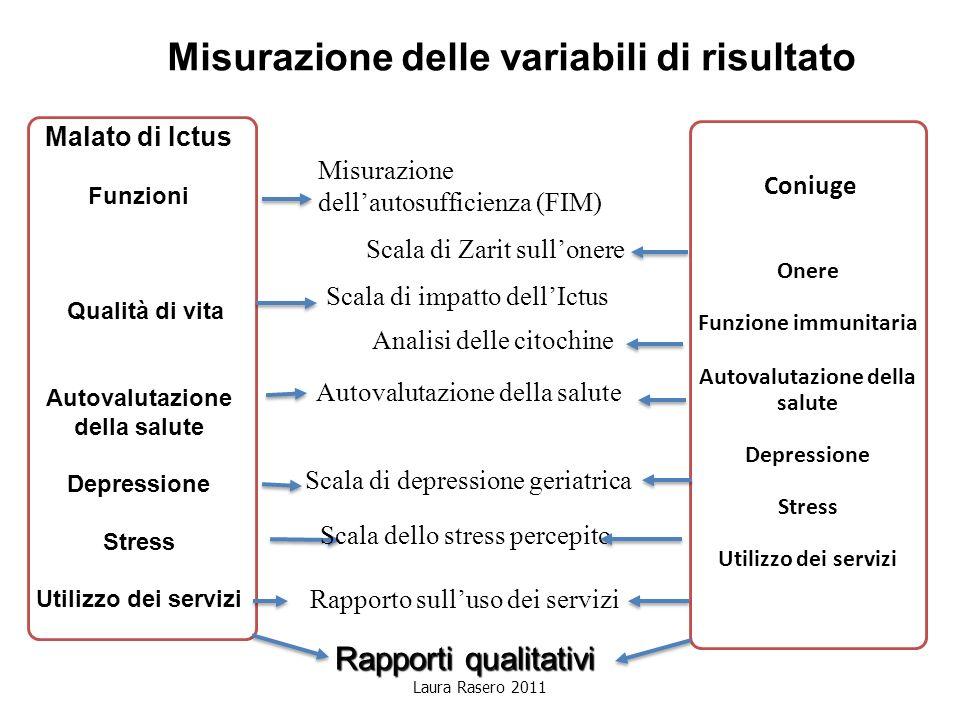 Laura Rasero 2011 Misurazione delle variabili di risultato Malato di Ictus Funzioni Qualità di vita Autovalutazione della salute Depressione Stress Ut