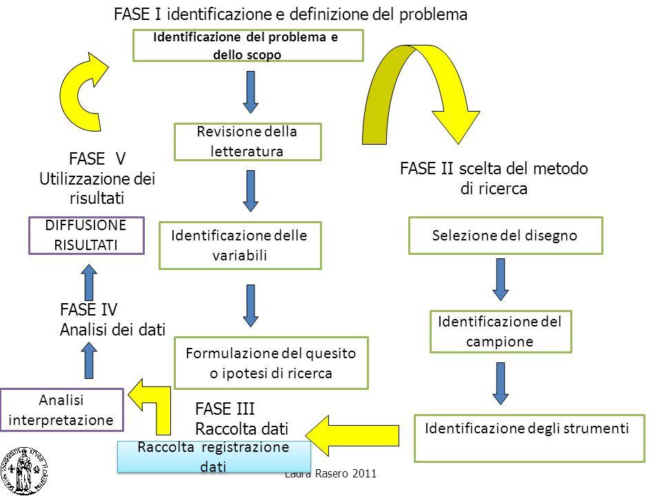 Laura Rasero 2011 Identificazione del problema e dello scopo Revisione della letteratura Identificazione delle variabili Formulazione del quesito o ip