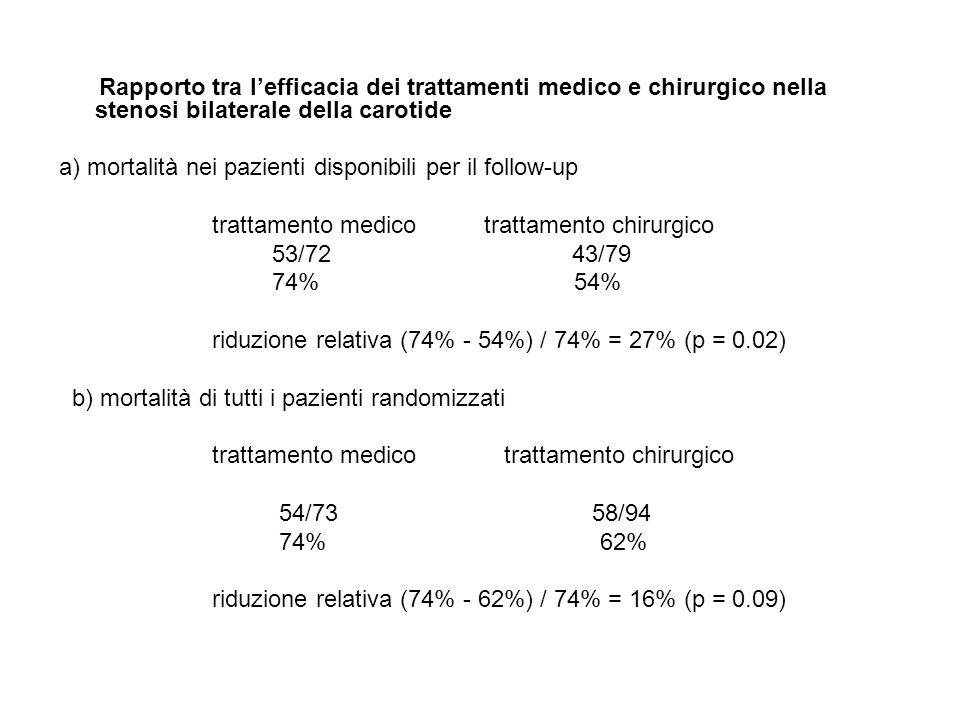 Rapporto tra lefficacia dei trattamenti medico e chirurgico nella stenosi bilaterale della carotide a) mortalità nei pazienti disponibili per il follo