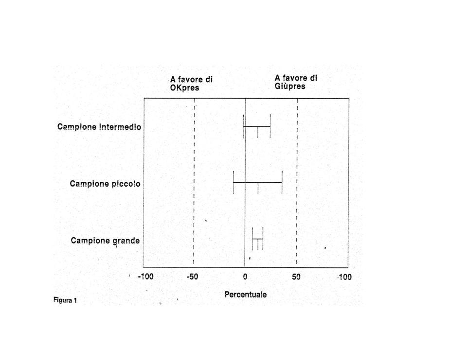 Potenza di uno studio Statistica Farmacologica Del disegno Della conduzione dello studio