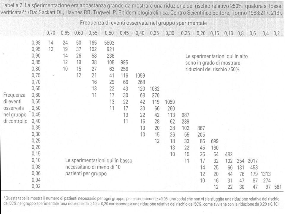 Conseguenze della potenza dello studio Sugli studi contro placebo potenza adeguata Sugli studi contro trattamenti attivi basso livello di eventi nei controlli (>10 %) miglioramenti modesti (<10-15 %) Sugli studi di equivalenza tra trattamenti attivi aspetti secondari differenze clinicamente non rilevanti obiettivo primario di equivalenza e secondario di superiorità ampiezza intervallo di equivalenza dimensioni dello studio