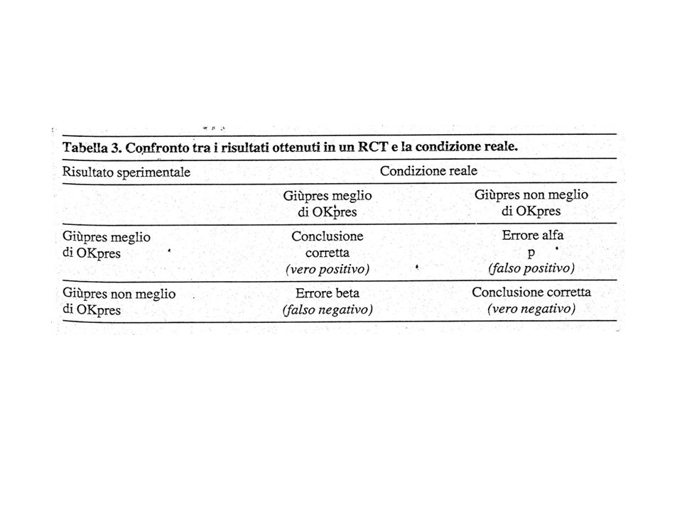 Limiti degli studi clinici Criteri di inclusione ed esclusione Dimensioni del campione Mega -trials Cross-over Significatività dei risultati Studi clinici precedenti Durata del beneficio Errore di tipo I (Correzione di Bonferroni) Studi di equivalenza Obiettivi clinici (endpoint) Obiettivi secondari Valutazione dei sintomi Meta analisi Analisi Bayesiana Applicazioni alla pratica clinica Bias di pubblicazione