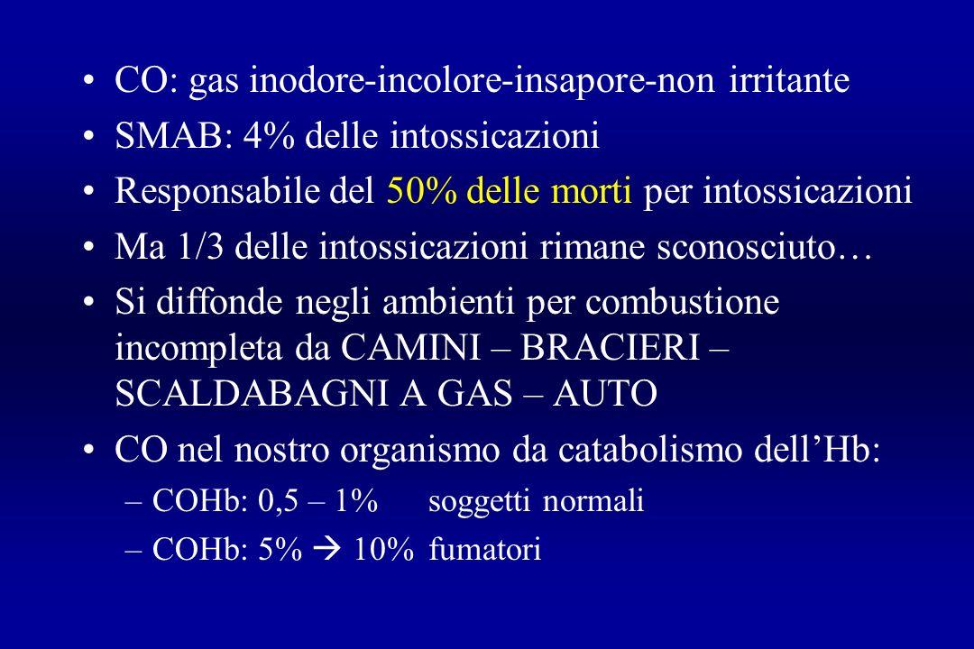CO: gas inodore-incolore-insapore-non irritante SMAB: 4% delle intossicazioni Responsabile del 50% delle morti per intossicazioni Ma 1/3 delle intossi