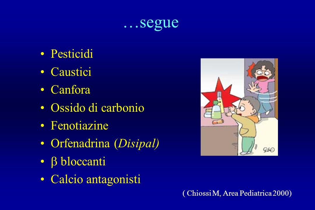 …segue Pesticidi Caustici Canfora Ossido di carbonio Fenotiazine Orfenadrina (Disipal) bloccanti Calcio antagonisti ( Chiossi M, Area Pediatrica 2000)