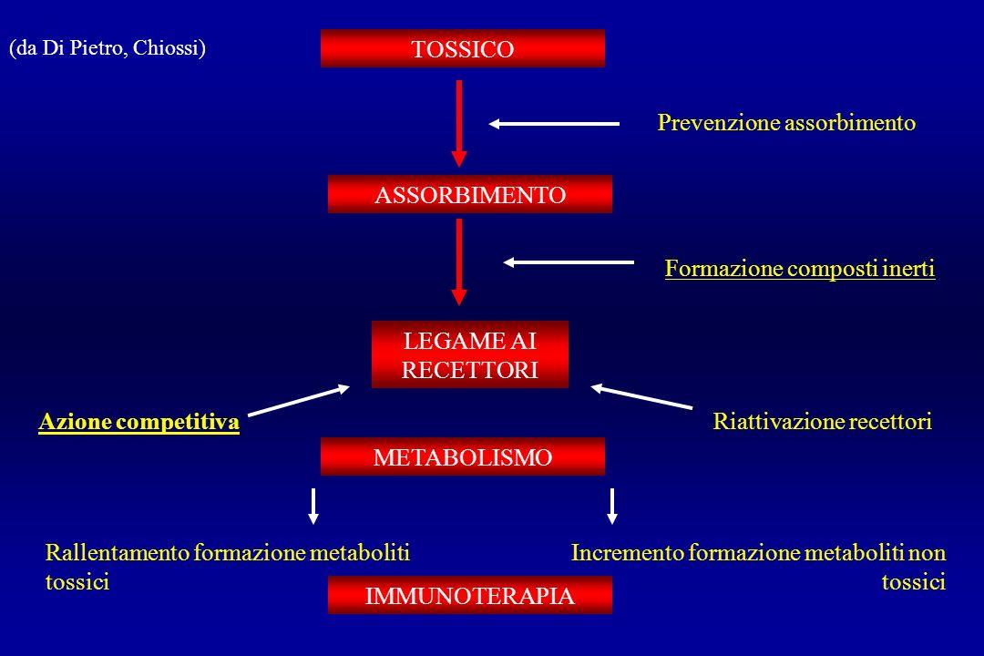 TOSSICO ASSORBIMENTO LEGAME AI RECETTORI METABOLISMO IMMUNOTERAPIA Prevenzione assorbimento Formazione composti inerti Riattivazione recettoriAzione c
