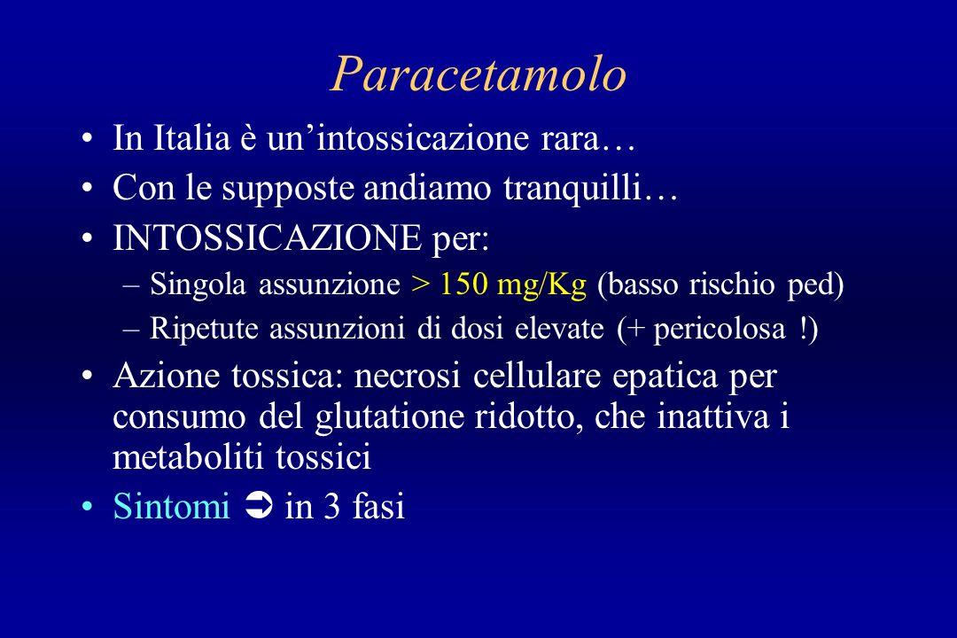 Paracetamolo In Italia è unintossicazione rara… Con le supposte andiamo tranquilli… INTOSSICAZIONE per: –Singola assunzione > 150 mg/Kg (basso rischio